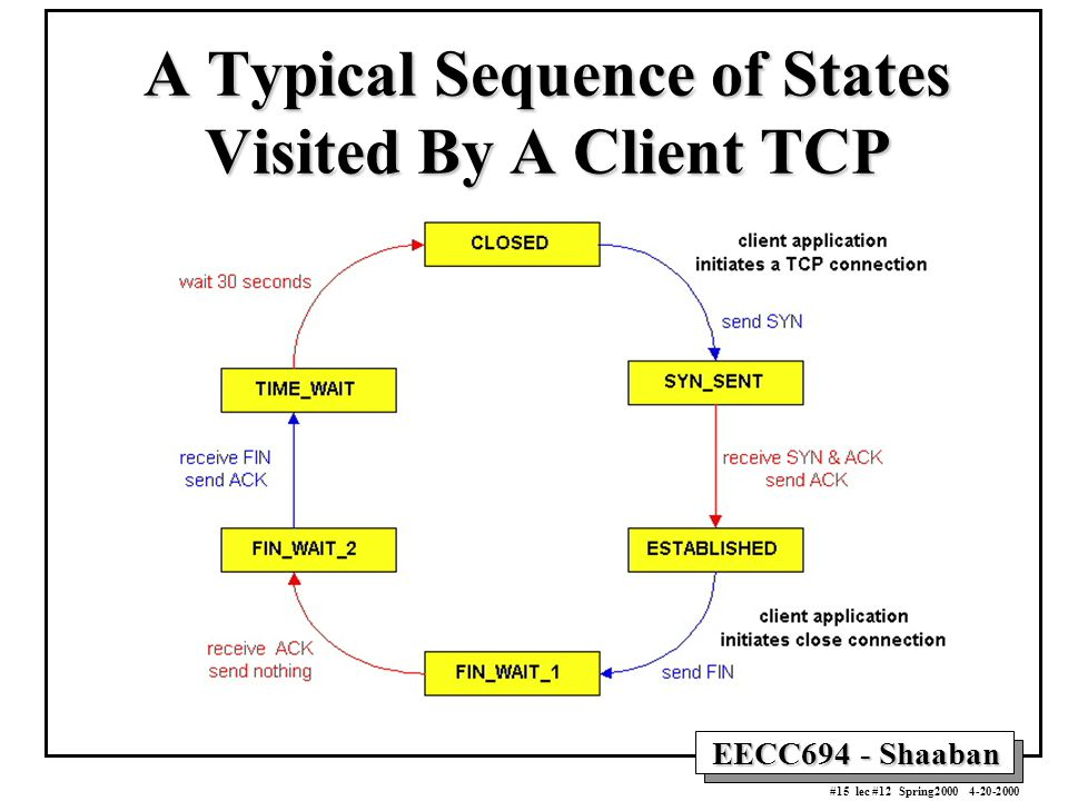 EECC694 - Shaaban #15 lec #12 Spring2000 4-20-2000 A Typical Sequence of States Visited By A Client TCP