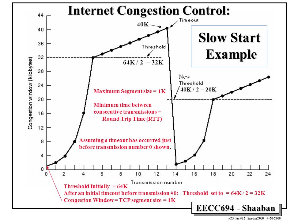 EECC694 - Shaaban #23 lec #12 Spring2000 4-20-2000 Internet Congestion Control: Threshold Initially = 64K After an initial timeout before transmission #0: Threshold set to = 64K / 2 = 32K Congestion Window = TCP segment size = 1K Maximum Segment size = 1K Minimum time between consecutive transmissions = Round Trip Time (RTT) Assuming a timeout has occurred just before transmission number 0 shown.