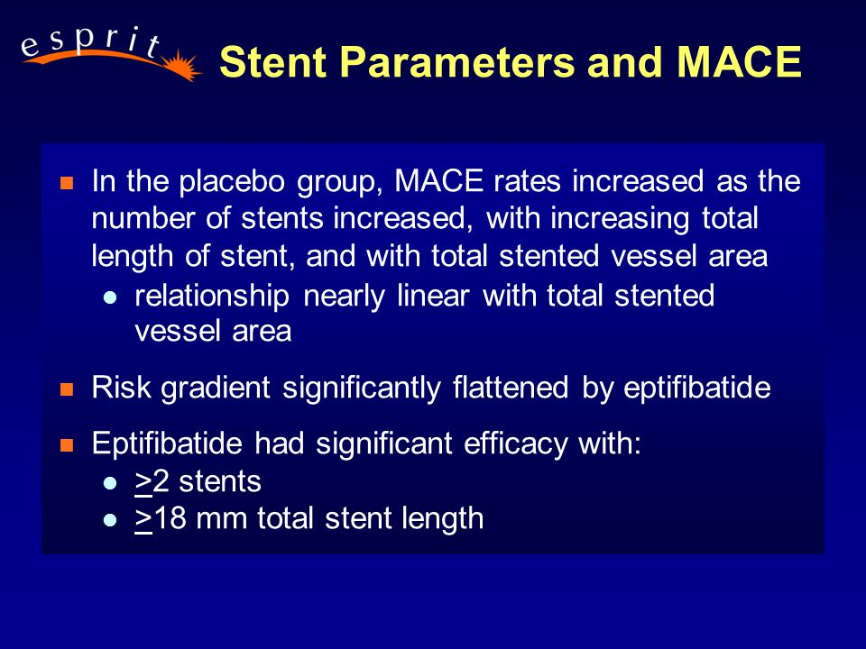 Stent Parameters and MACE n In the placebo group, MACE rates increased as the number of stents increased, with increasing total length of stent, and with total stented vessel area l relationship nearly linear with total stented vessel area n Risk gradient significantly flattened by eptifibatide n Eptifibatide had significant efficacy with: l >2 stents l >18 mm total stent length