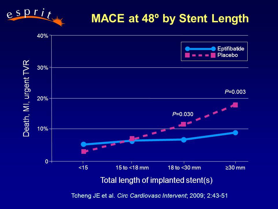 <1515 to <18 mm18 to <30 mm P=0.030 ≥30 mm P=0.003 MACE at 48º by Stent Length 40% 30% 20% 10% 0 Eptifibatide Placebo Total length of implanted stent(s) Death, MI, urgent TVR Tcheng JE et al.