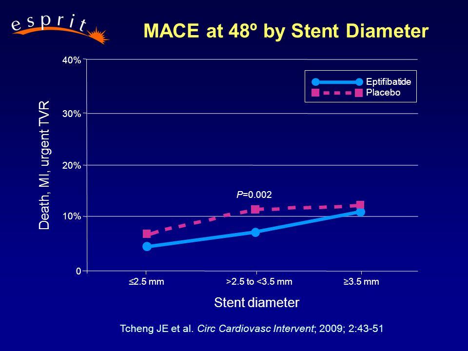 ≤2.5 mm>2.5 to <3.5 mm≥3.5 mm P=0.002 40% 30% 20% 10% 0 Eptifibatide Placebo Death, MI, urgent TVR Stent diameter MACE at 48º by Stent Diameter Tcheng JE et al.