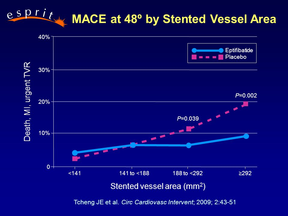 <141141 to <188188 to <292≥292 P=0.039 P=0.002 40% 30% 20% 10% 0 Eptifibatide Placebo MACE at 48º by Stented Vessel Area Death, MI, urgent TVR Stented vessel area (mm 2 ) Tcheng JE et al.