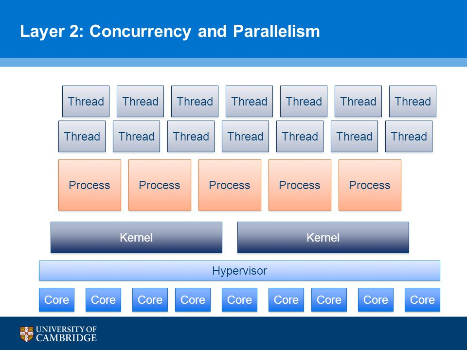 Layer 2: Concurrency and Parallelism Core Kernel Core Hypervisor Process Thread