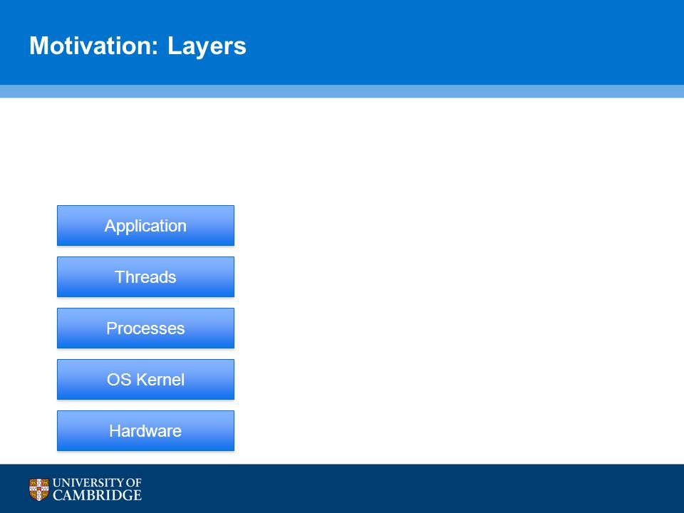 Motivation: Layers Hardware Processes OS Kernel Threads Application