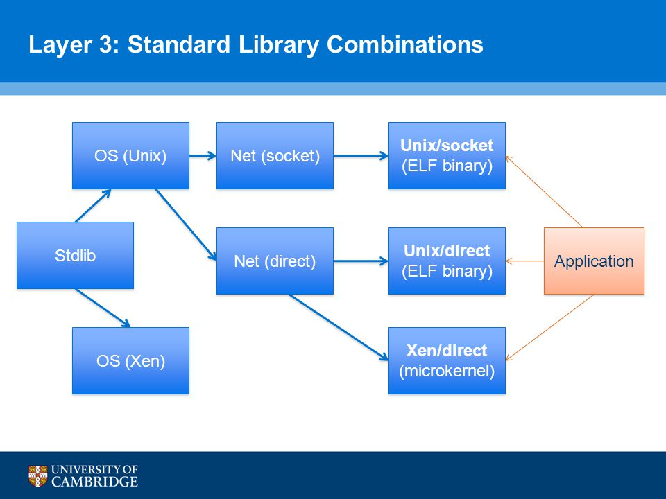 Layer 3: Standard Library Combinations OS (Unix) OS (Xen) Stdlib Net (direct) Net (socket) Unix/socket (ELF binary) Unix/socket (ELF binary) Unix/direct (ELF binary) Unix/direct (ELF binary) Xen/direct (microkernel) Xen/direct (microkernel) Application