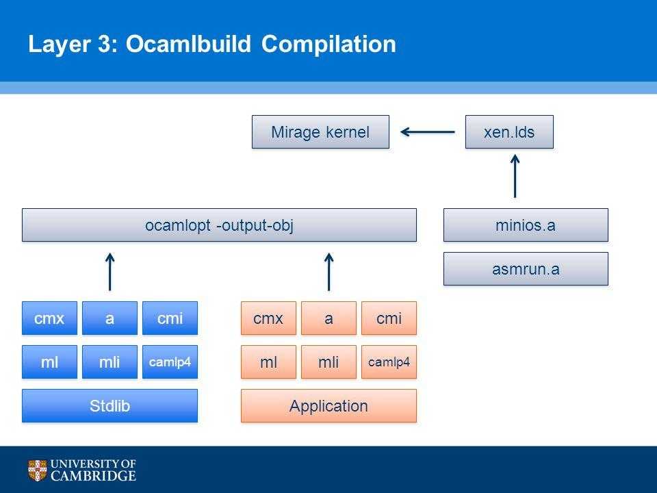 Layer 3: Ocamlbuild Compilation ocamlopt -output-obj asmrun.a minios.a Application cmx a a cmi ml camlp4 mli cmx Stdlib a a cmi ml camlp4 mli xen.lds Mirage kernel