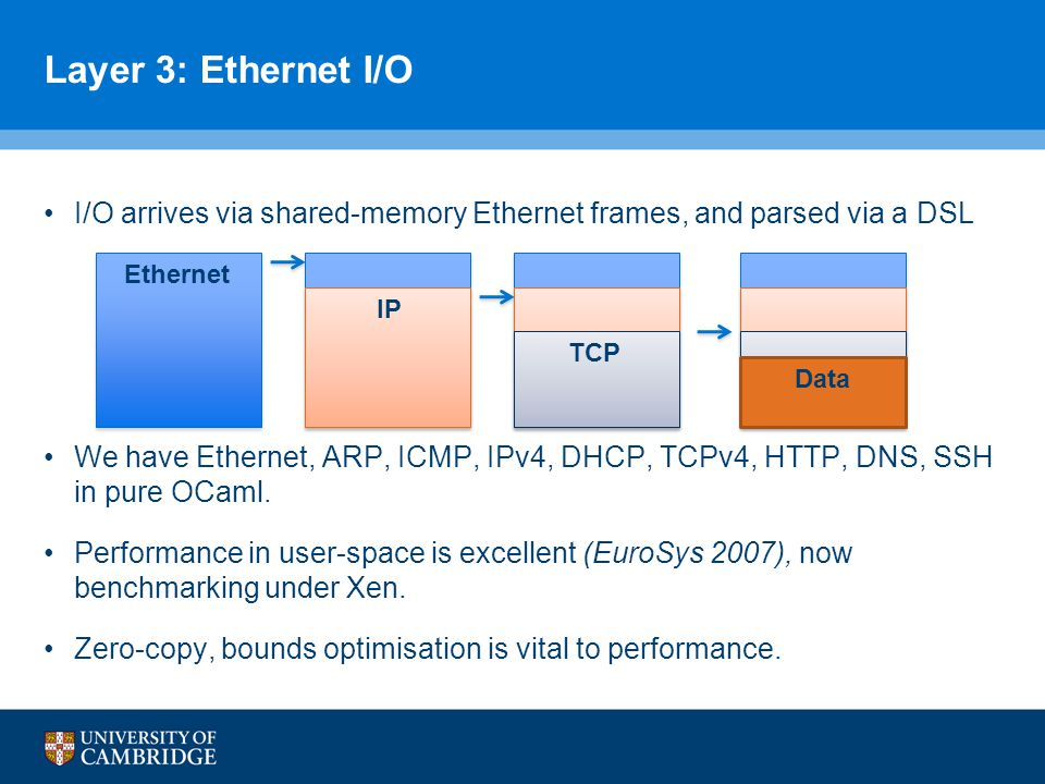 Layer 3: Ethernet I/O I/O arrives via shared-memory Ethernet frames, and parsed via a DSL We have Ethernet, ARP, ICMP, IPv4, DHCP, TCPv4, HTTP, DNS, SSH in pure OCaml.