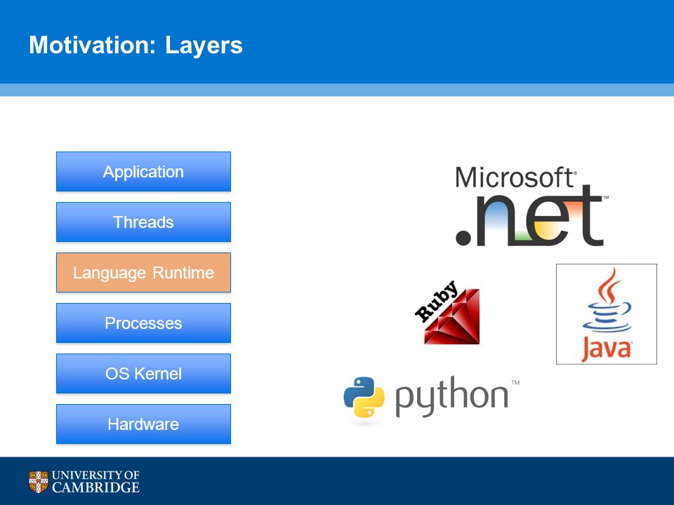 Motivation: Layers Hardware Processes OS Kernel Threads Application Language Runtime
