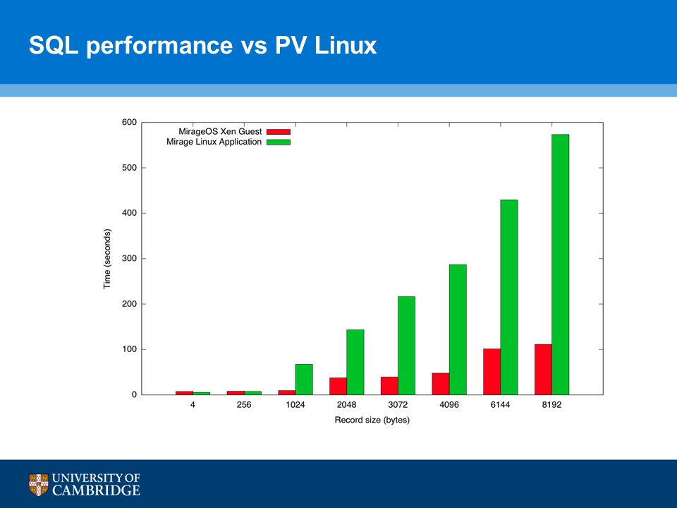 SQL performance vs PV Linux