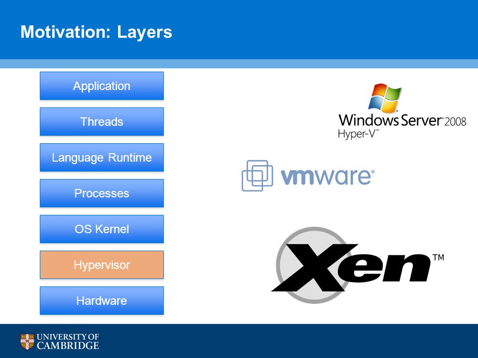 Motivation: Layers Hardware Processes OS Kernel Threads Application Hypervisor Language Runtime