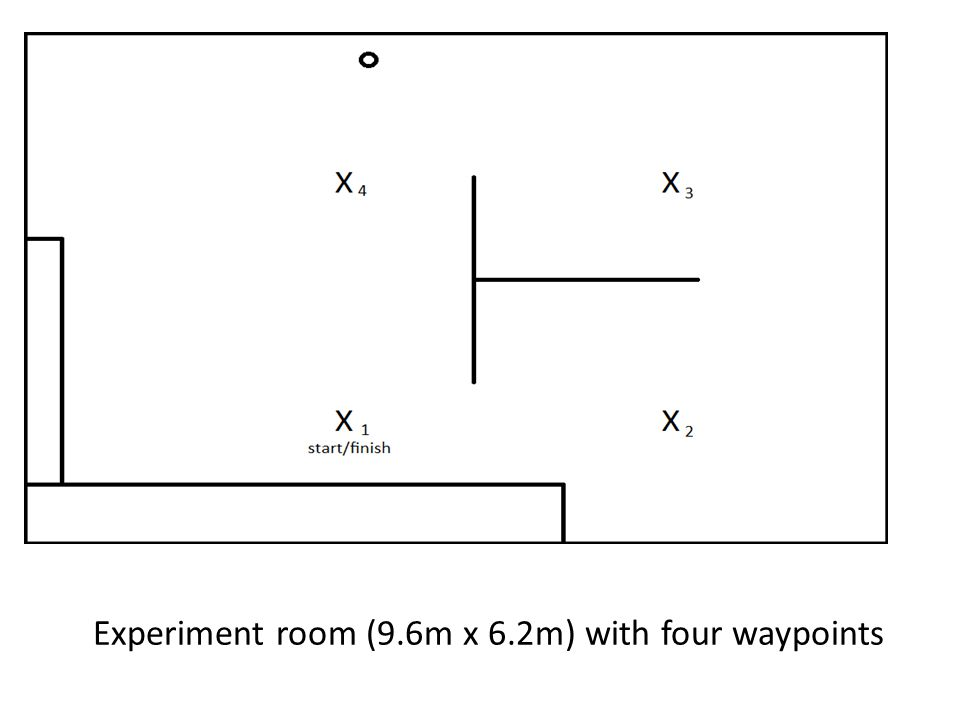 Experiment room (9.6m x 6.2m) with four waypoints