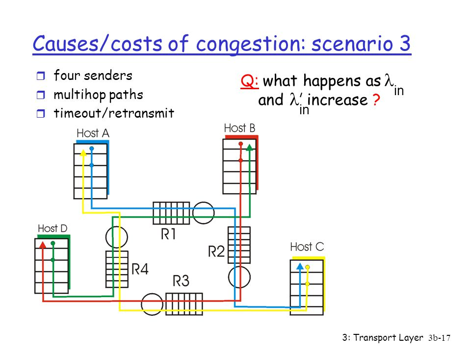 3: Transport Layer3b-17 Causes/costs of congestion: scenario 3 r four senders r multihop paths r timeout/retransmit in Q: what happens as and increase .