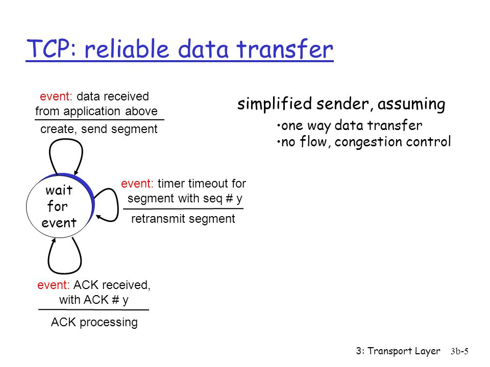 3: Transport Layer3b-5 TCP: reliable data transfer simplified sender, assuming wait for event wait for event event: data received from application above event: timer timeout for segment with seq # y event: ACK received, with ACK # y create, send segment retransmit segment ACK processing one way data transfer no flow, congestion control