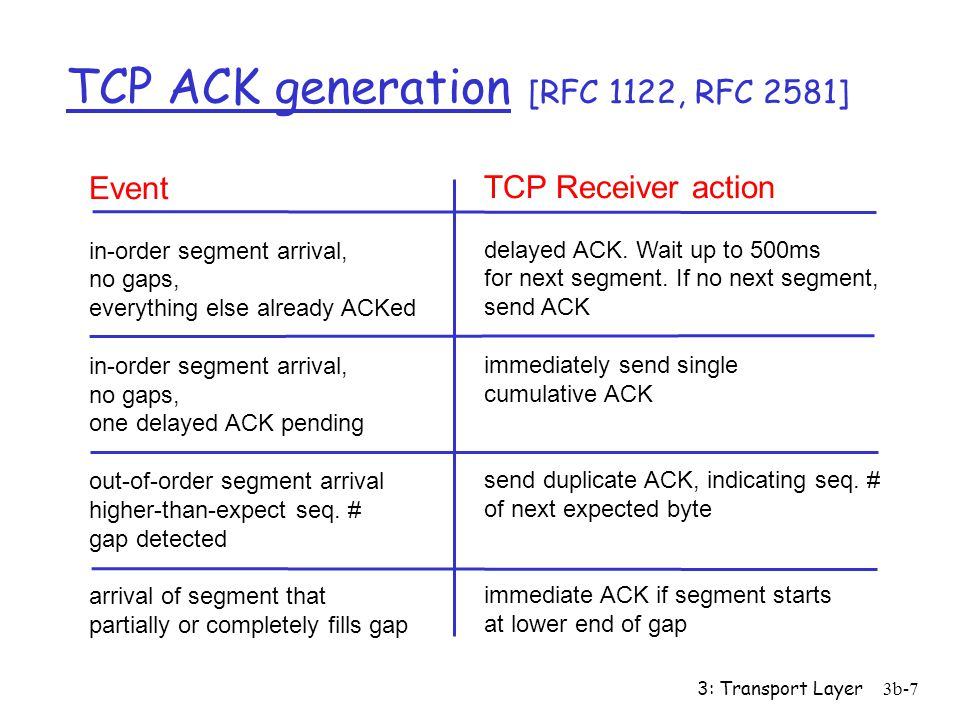 3: Transport Layer3b-7 TCP ACK generation [RFC 1122, RFC 2581] Event in-order segment arrival, no gaps, everything else already ACKed in-order segment arrival, no gaps, one delayed ACK pending out-of-order segment arrival higher-than-expect seq.