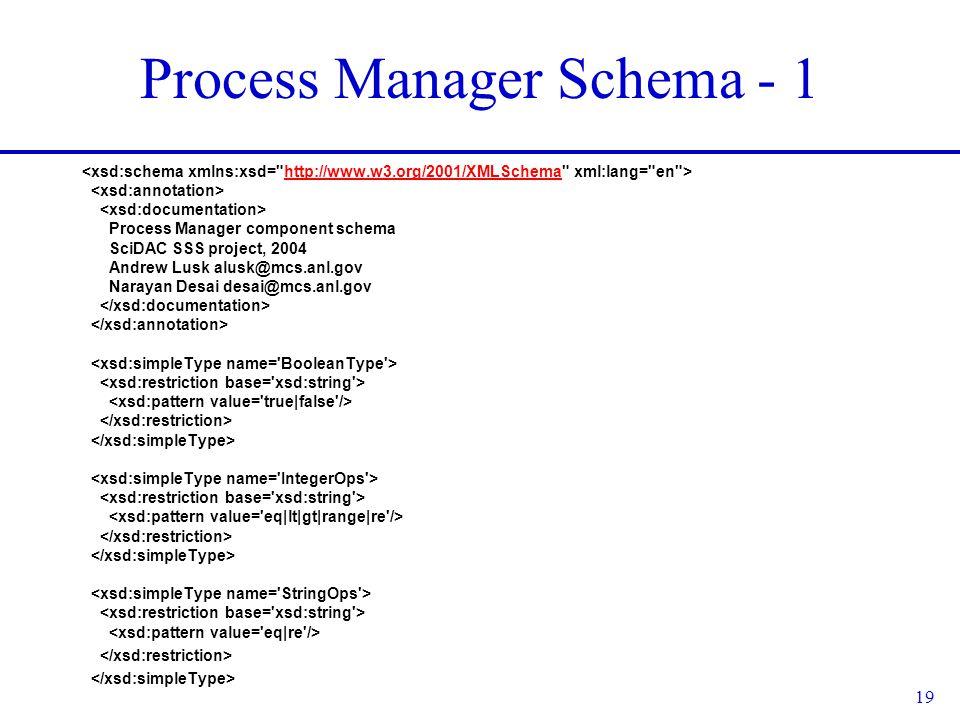 19 Process Manager Schema - 1 http://www.w3.org/2001/XMLSchema Process Manager component schema SciDAC SSS project, 2004 Andrew Lusk alusk@mcs.anl.gov Narayan Desai desai@mcs.anl.gov