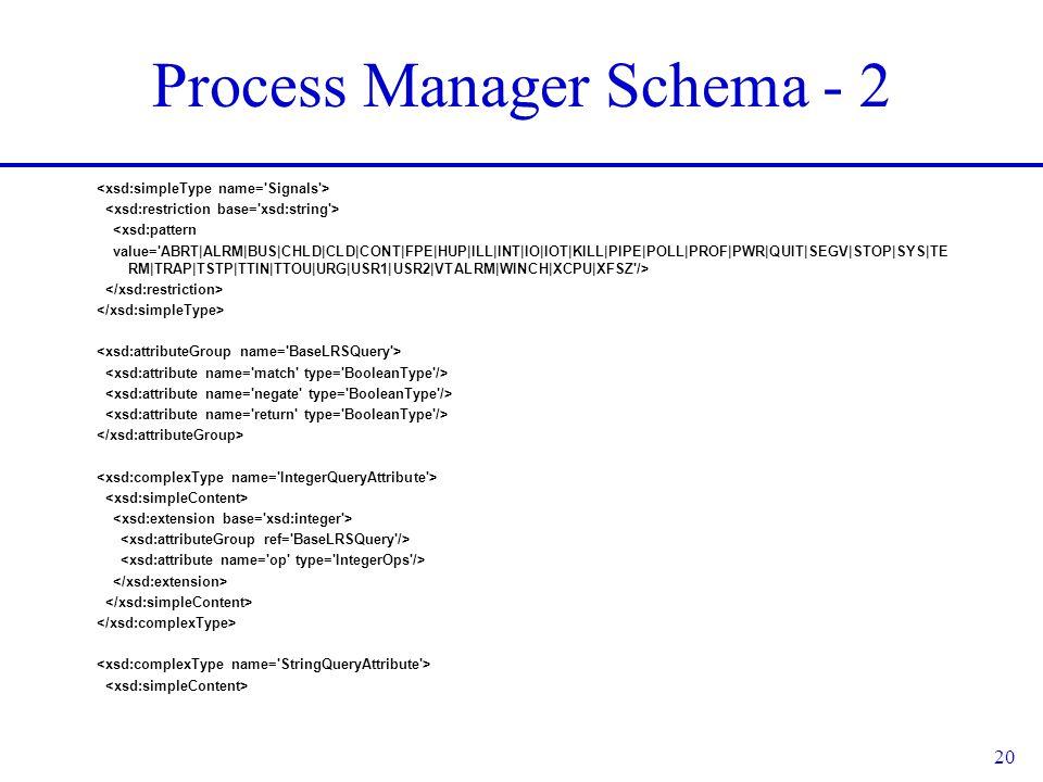 20 Process Manager Schema - 2 <xsd:pattern value= ABRT|ALRM|BUS|CHLD|CLD|CONT|FPE|HUP|ILL|INT|IO|IOT|KILL|PIPE|POLL|PROF|PWR|QUIT|SEGV|STOP|SYS|TE RM|TRAP|TSTP|TTIN|TTOU|URG|USR1|USR2|VTALRM|WINCH|XCPU|XFSZ />