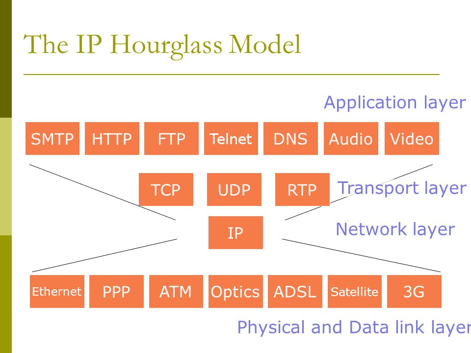 The IP Hourglass Model Network layer PPP ATMOpticsADSL Satellite 3G Ethernet IP UDPTCPHTTP FTP Telnet DNS SMTPAudio Video RTP Physical and Data link l