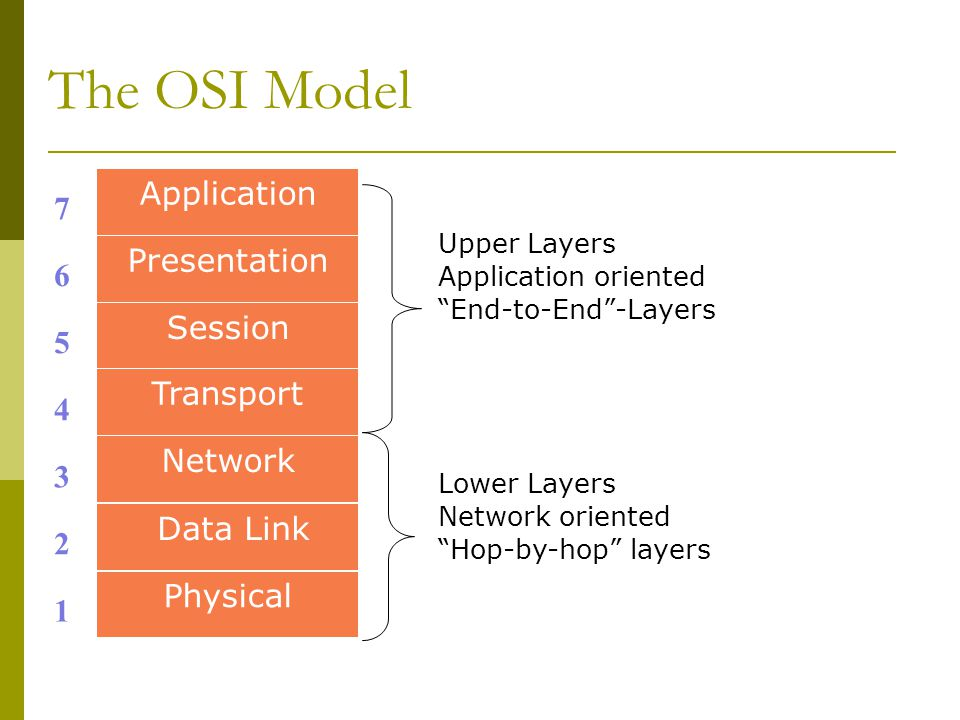"The OSI Model Upper Layers Application oriented ""End-to-End""-Layers Lower Layers Network oriented ""Hop-by-hop"" layers 1 3 2 4 5 6 7 Application Presen"