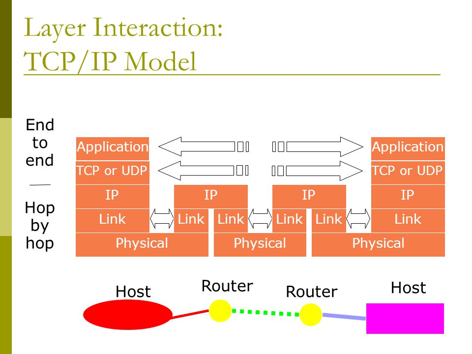 Layer Interaction: TCP/IP Model Host Router Host Application TCP or UDP IP Link Physical IP Link IP Link Application TCP or UDP IP Link Physical Hop by hop End to end Router