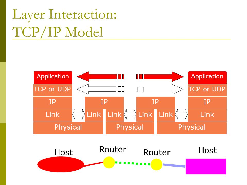 Layer Interaction: TCP/IP Model Host Router Host Application TCP or UDP IP Link Physical IP Link IP Link Application TCP or UDP IP Link Physical Route