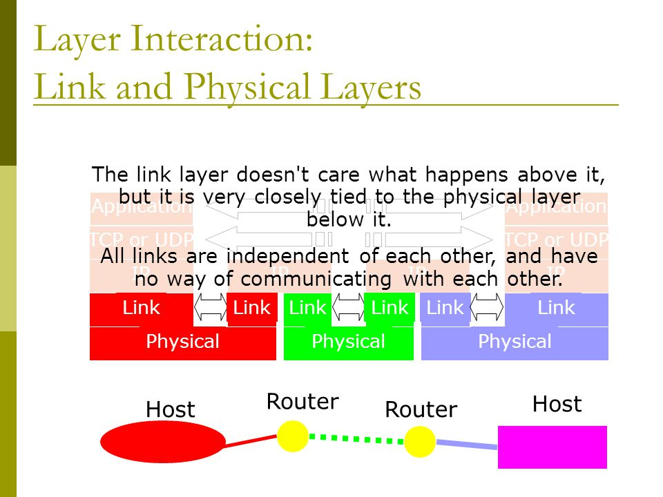 Layer Interaction: Link and Physical Layers Host Router Host Application TCP or UDP IP Link Physical IP Link IP Link Application TCP or UDP IP Link Ph