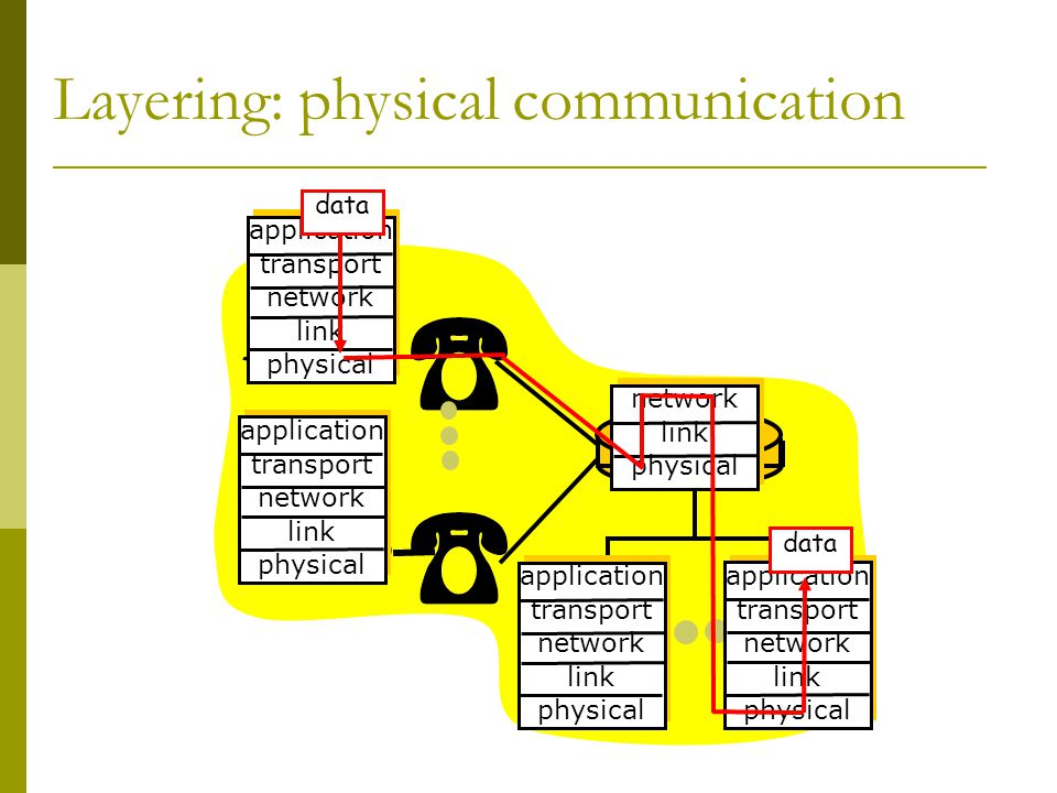 Layering: physical communication application transport network link physical application transport network link physical application transport network