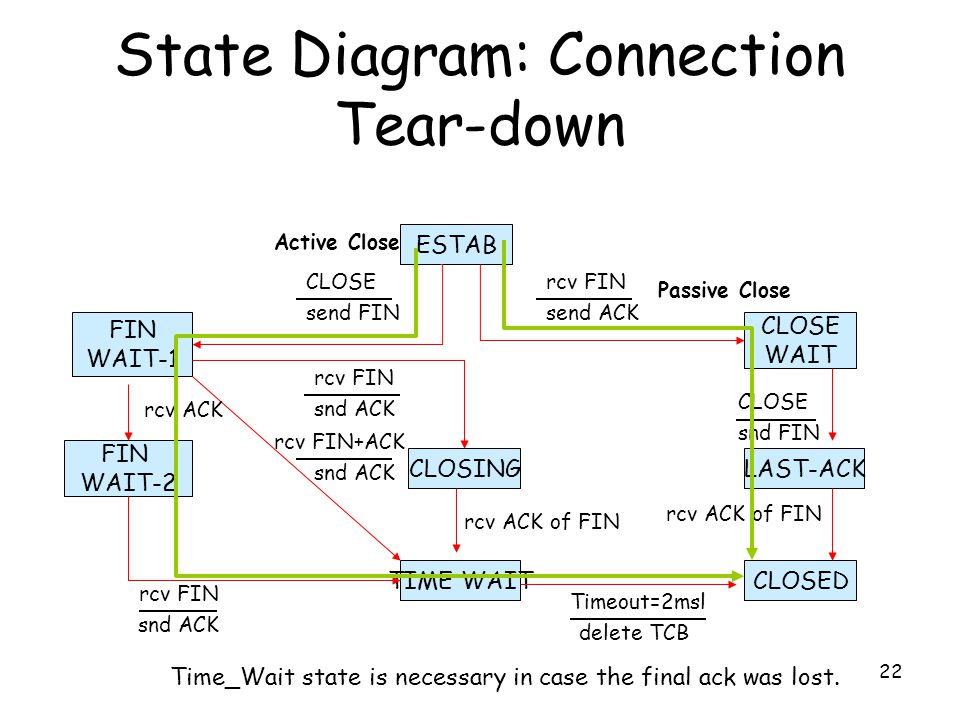 22 State Diagram: Connection Tear-down CLOSING CLOSE WAIT FIN WAIT-1 ESTAB TIME WAIT snd FIN CLOSE rcv ACK of FIN LAST-ACK CLOSED FIN WAIT-2 snd ACK rcv FIN delete TCB Timeout=2msl send FIN CLOSE send ACK rcv FIN snd ACK rcv FIN rcv ACK of FIN snd ACK rcv FIN+ACK rcv ACK Active Close Passive Close Time_Wait state is necessary in case the final ack was lost.