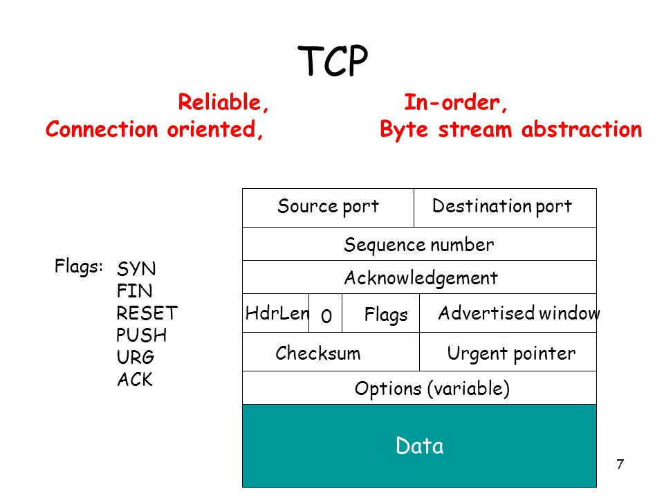 7 TCP Source portDestination port Sequence number Acknowledgement Advertised windowHdrLen Flags 0 ChecksumUrgent pointer Options (variable) Data Flags