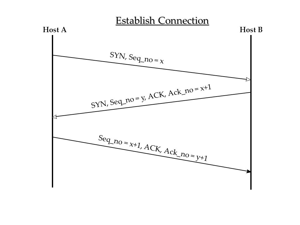 Host AHost B SYN, Seq_no = x SYN, Seq_no = y, ACK, Ack_no = x+1 Seq_no = x+1, ACK, Ack_no = y+1 Figure 8.22 Establish Connection