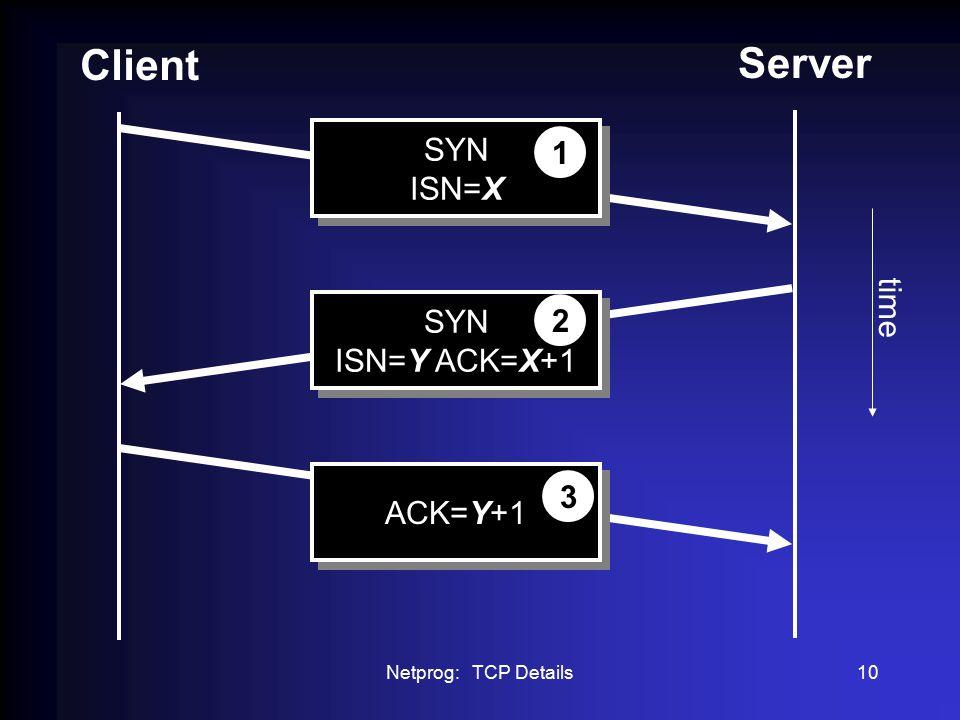 Netprog: TCP Details10 Client Server SYN ISN=X SYN ISN=X 1 SYN ISN=Y ACK=X+1 SYN ISN=Y ACK=X+1 2 ACK=Y+1 3 time