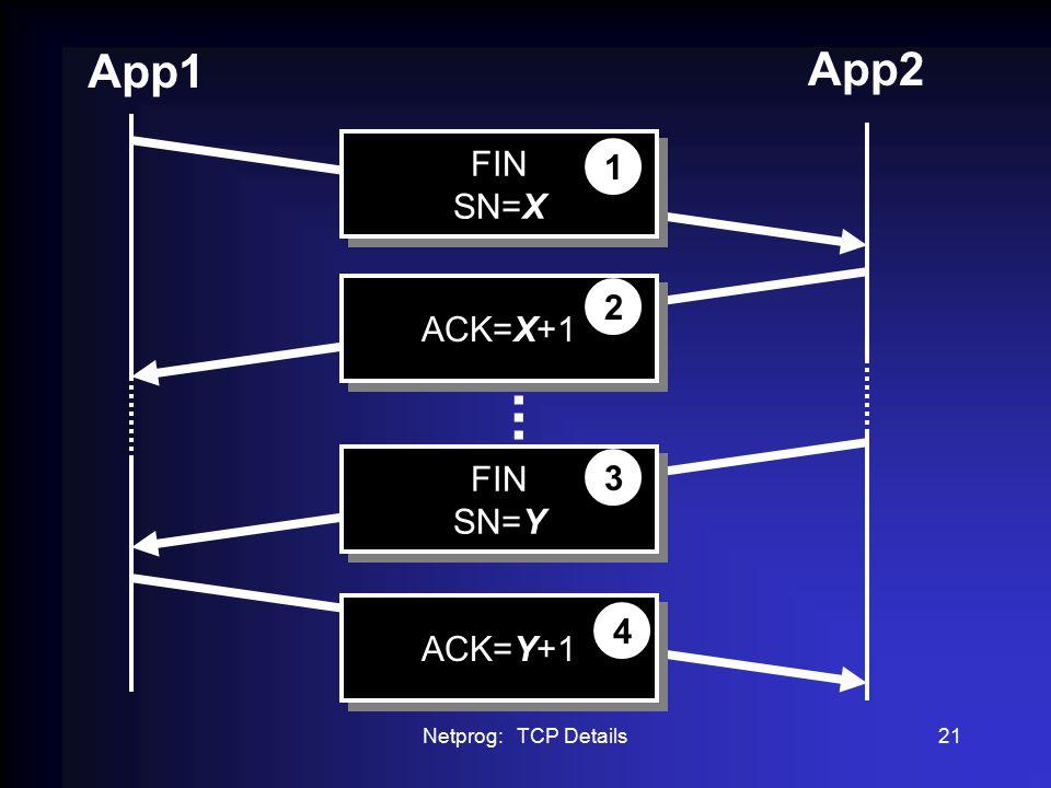 Netprog: TCP Details21 App1 App2 FIN SN=X FIN SN=X 1 ACK=X+1 2 ACK=Y+1 4 FIN SN=Y FIN SN=Y 3...