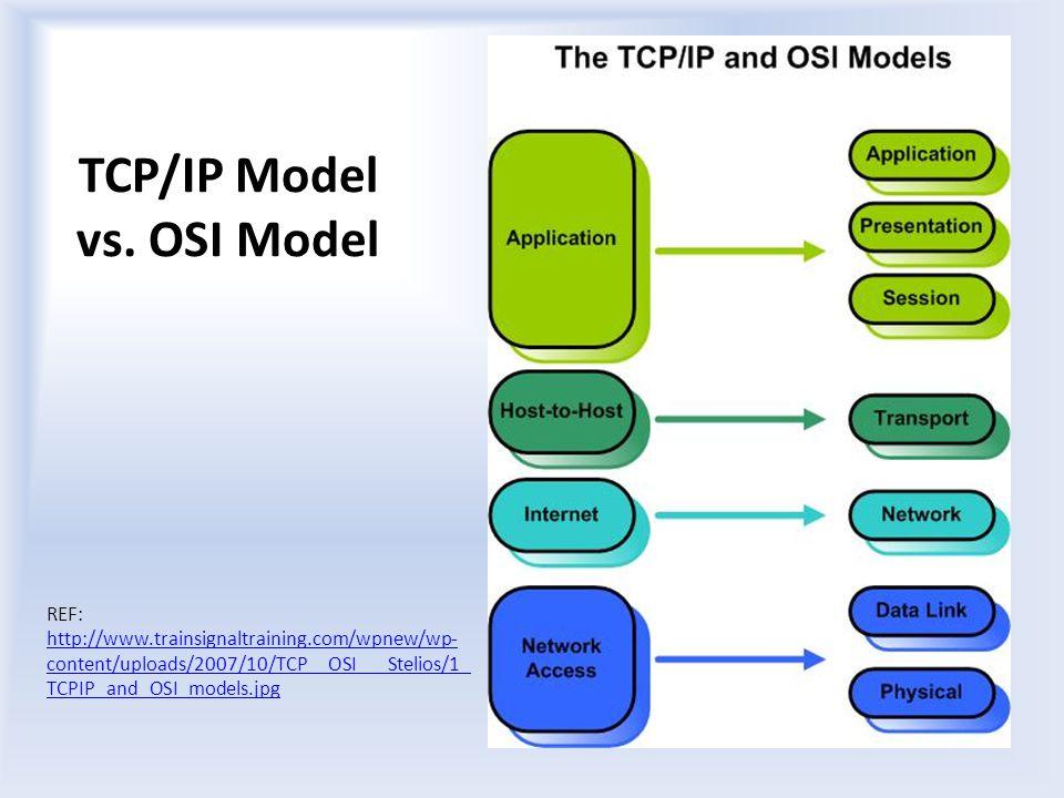 TCP/IP Model vs.