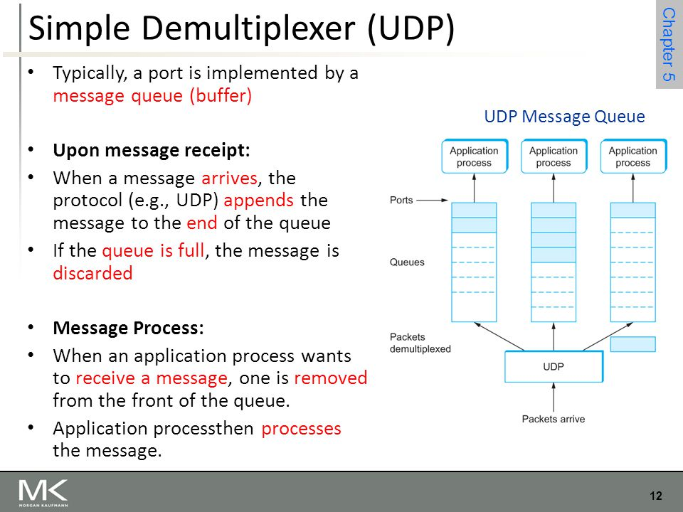 12 Chapter 4 12 Chapter 5 Simple Demultiplexer (UDP) Typically, a port is implemented by a message queue (buffer) Upon message receipt: When a message