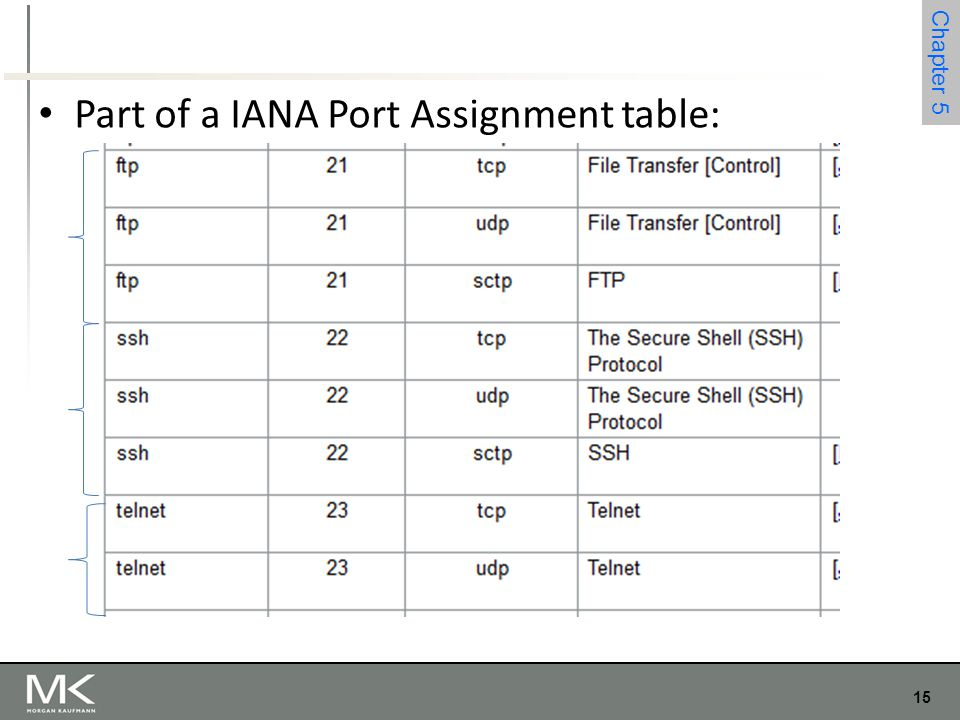 15 Chapter 4 15 Chapter 5 Part of a IANA Port Assignment table: