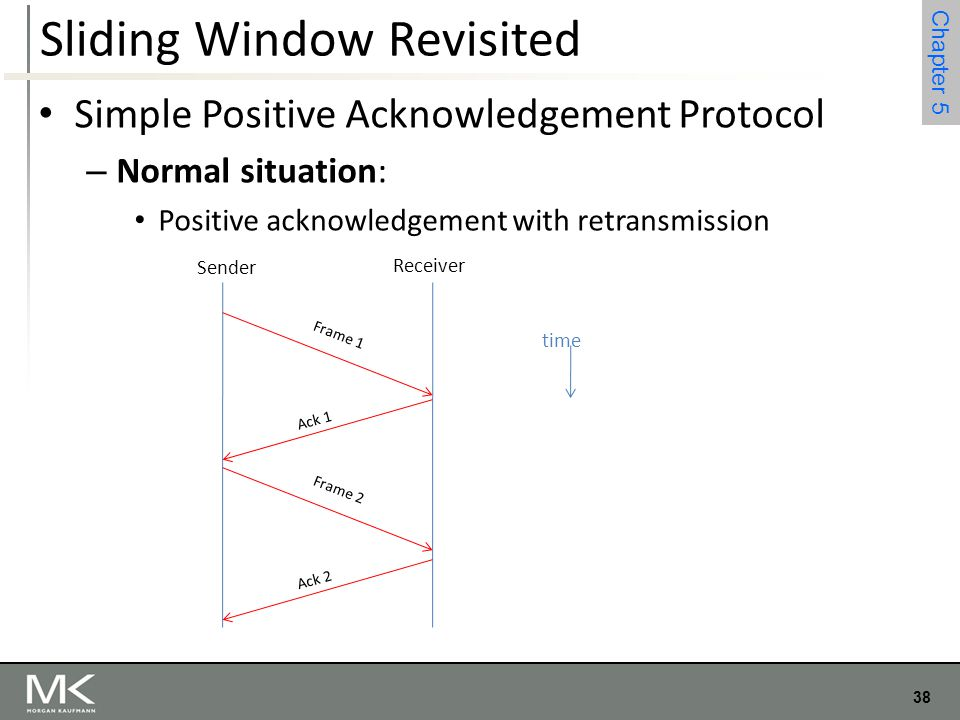 38 Chapter 4 38 Chapter 5 Sliding Window Revisited Simple Positive Acknowledgement Protocol – Normal situation: Positive acknowledgement with retransm
