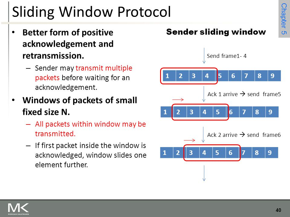 40 Chapter 4 40 Chapter 5 Sliding Window Protocol Better form of positive acknowledgement and retransmission. – Sender may transmit multiple packets b