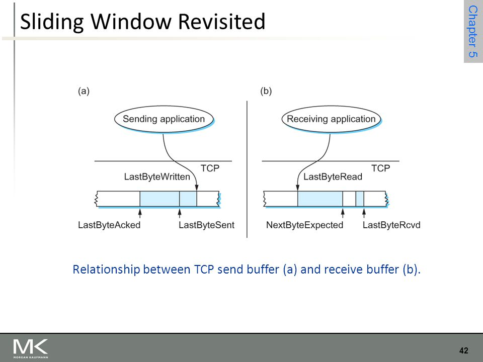 42 Chapter 4 42 Chapter 5 Sliding Window Revisited Relationship between TCP send buffer (a) and receive buffer (b).