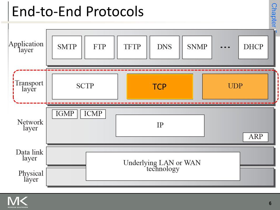 6 Chapter 4 6 Chapter 5 End-to-End Protocols TCP