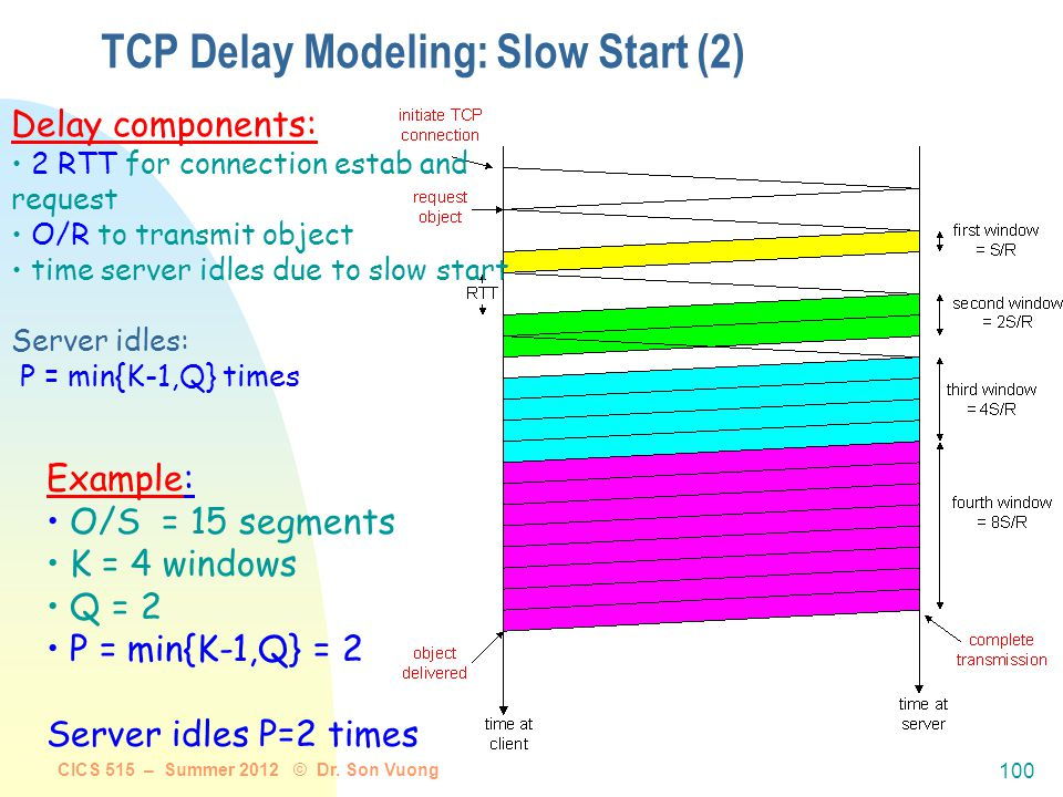 CICS 515 – Summer 2012 © Dr. Son Vuong 99 TCP Delay Modeling: Slow Start (1) Now suppose window grows according to slow start Will show that the delay