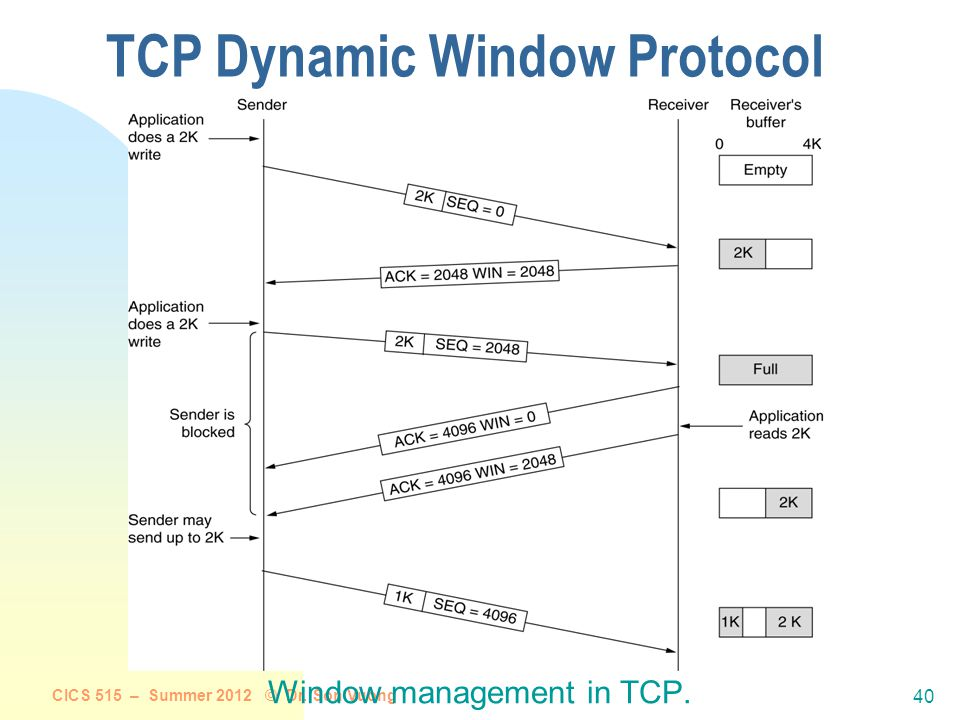 CICS 515 – Summer 2012 © Dr. Son Vuong 39 TCP Flow control: how it works (Suppose TCP receiver discards out-of-order segments) spare room in buffer =