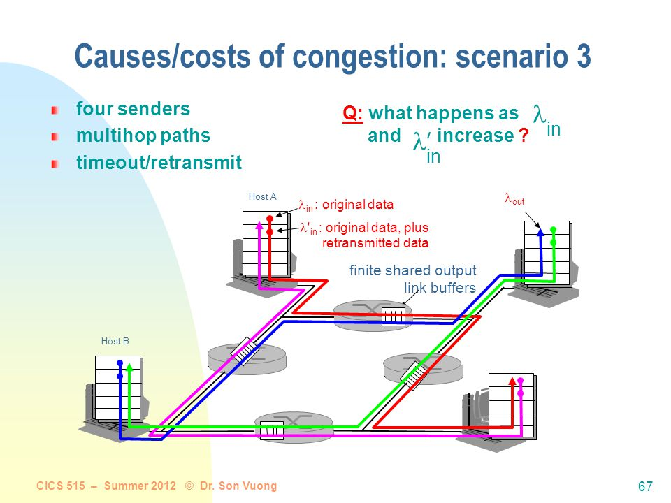 """CICS 515 – Summer 2012 © Dr. Son Vuong 66 Causes/costs of congestion: scenario 2 always: (goodput) """"perfect"""" retransmission only when loss: retransmis"""