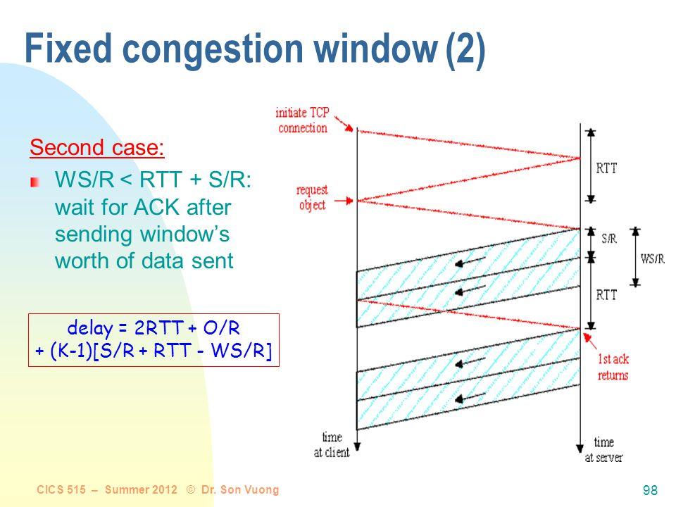 CICS 515 – Summer 2012 © Dr. Son Vuong 97 Fixed congestion window (1) First case: WS/R > RTT + S/R: ACK for first segment in window returns before win