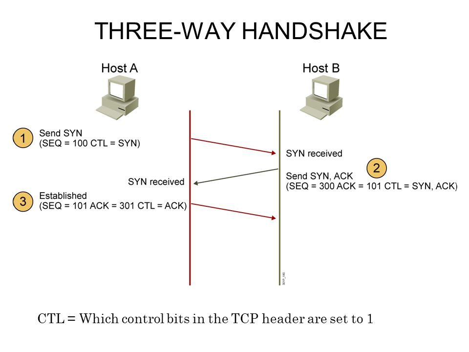 THREE-WAY HANDSHAKE CTL = Which control bits in the TCP header are set to 1