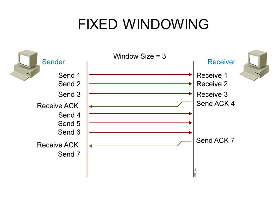 FIXED WINDOWING