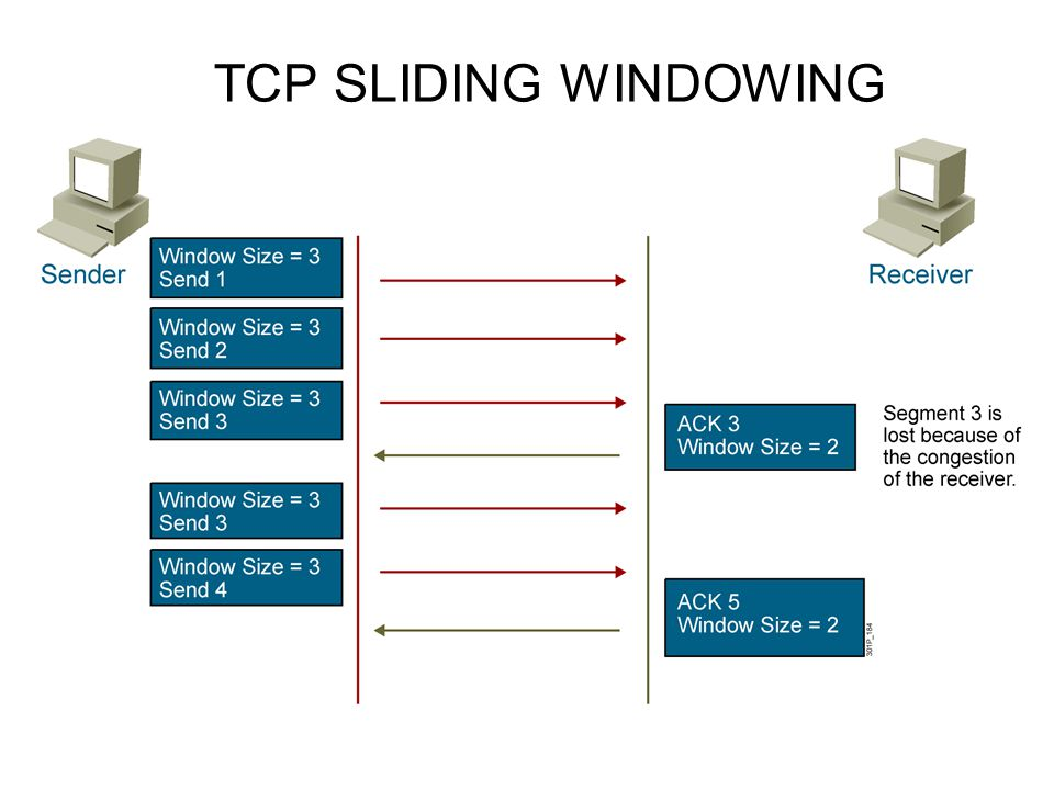 TCP SLIDING WINDOWING