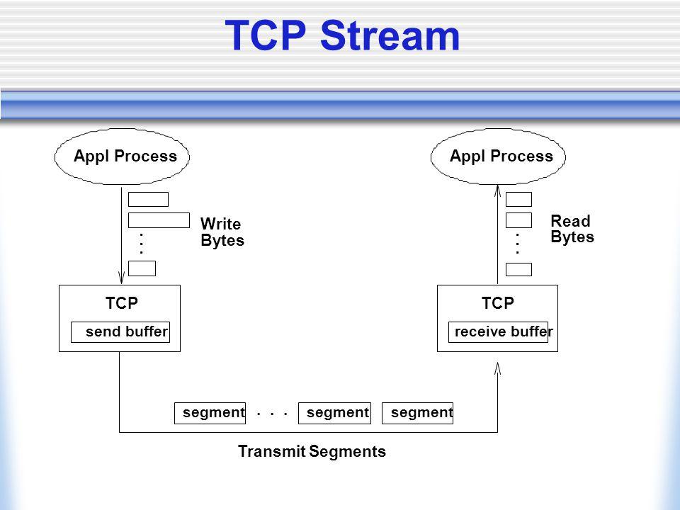TCP Stream segment... Transmit Segments... Appl Process Write Bytes Appl Process...