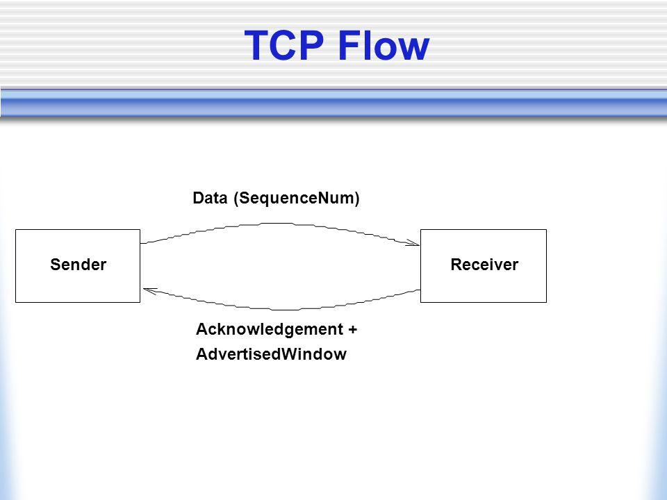 TCP Flow SenderReceiver Data (SequenceNum) Acknowledgement + AdvertisedWindow