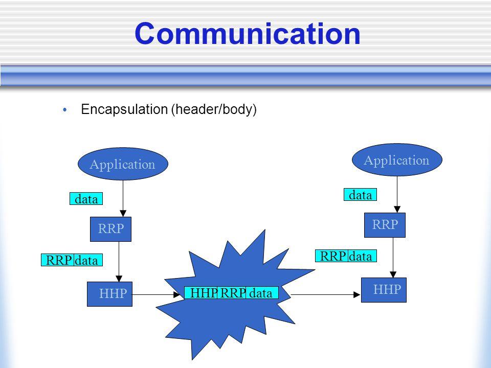 Communication Encapsulation (header/body) Application RRP HHP data RRP data HHP RRP data Application RRP HHP data RRP data