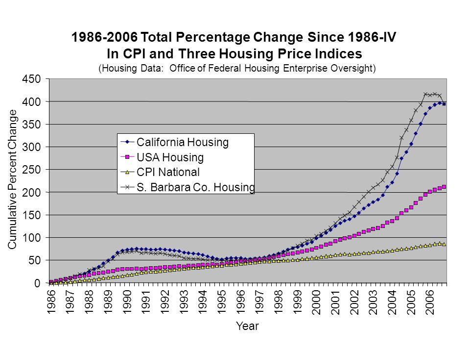 http://www.ofheo.gov/HPI.asp 1986-2006 Total Percentage Change Since 1986-IV In CPI and Three Housing Price Indices (Housing Data: Office of Federal Housing Enterprise Oversight) 0 50 100 150 200 250 300 350 400 450 19861987198819891990199119921993199419951996199719981999200020012002 2003200420052006 Year Cumulative Percent Change California Housing USA Housing CPI National S.