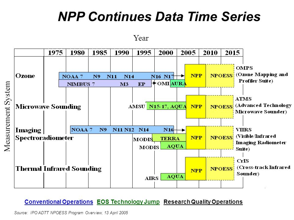 NPP Continues Data Time Series Year Measurement System Conventional Operations EOS Technology Jump Research Quality Operations Source: IPO ADTT NPOESS
